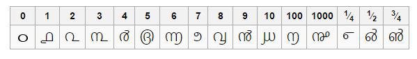 malayalam-numerals